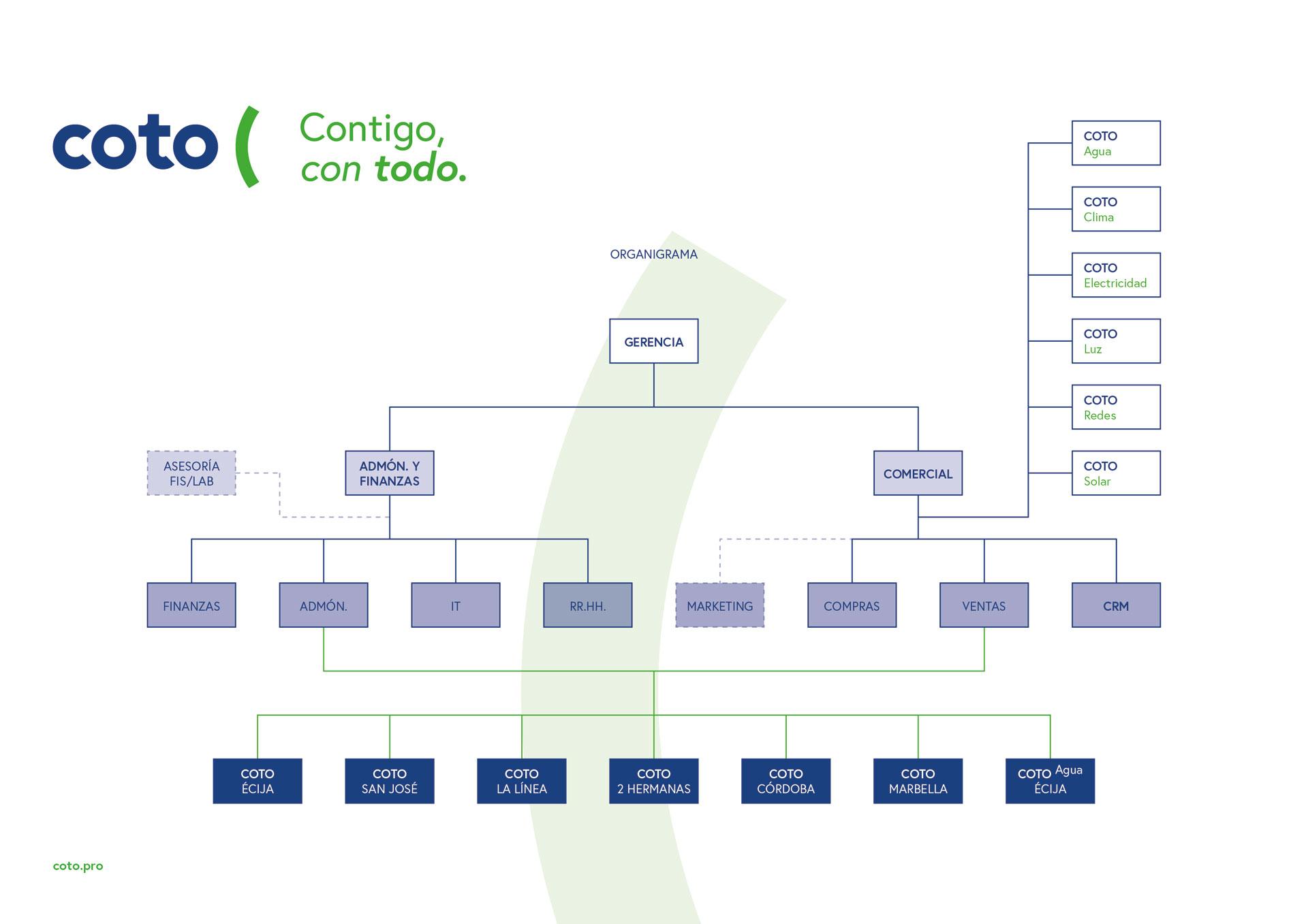 Organigrama de Suministros Eléctricos COTO