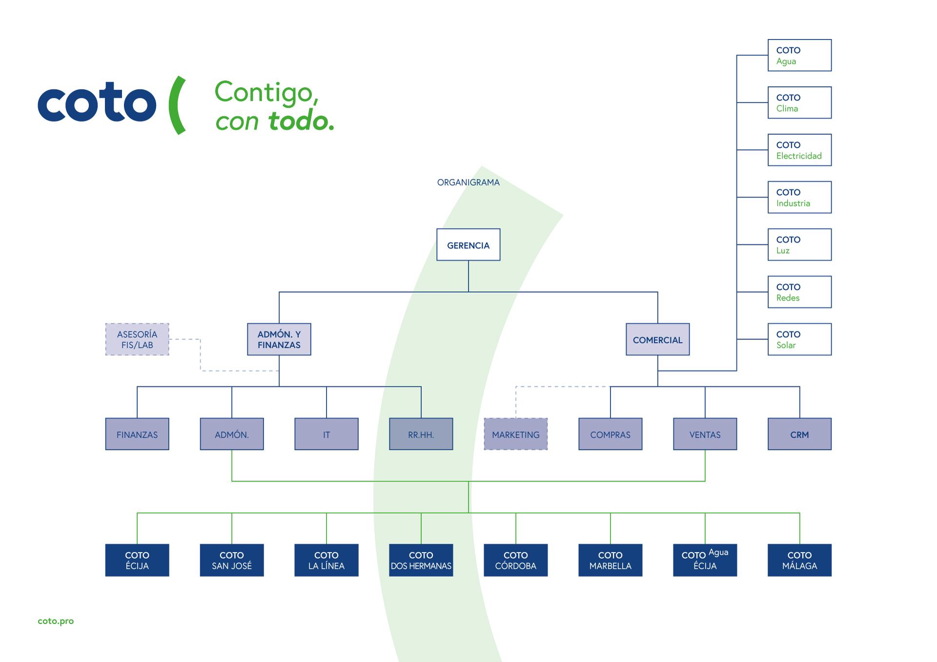 Organigram Corporativo de COTO