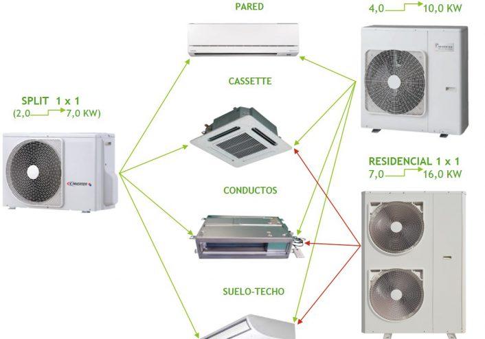 Sistemas climatización - domestico residencial - Coto Clima