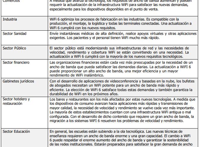 Wifi 6 Netgear sectores beneficiados
